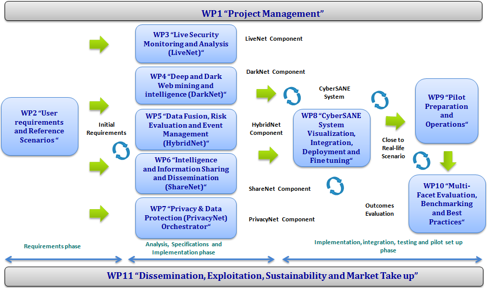 WP Relations Diagram